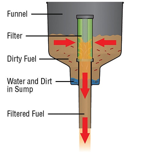 Mr Funnel fuel filter funnel cutaway drawing