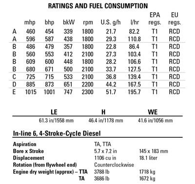 C18 cat Marine diesel specs