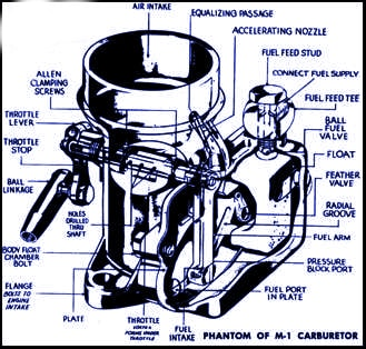 parts breakdown for the fish carburetor