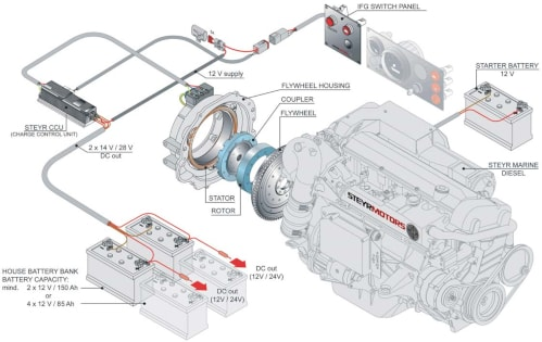 Steyr Motors IFG marine electrical generator