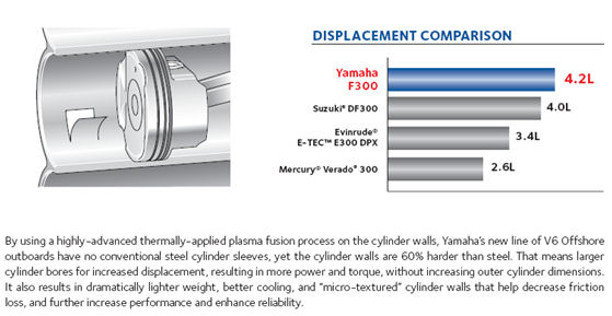 Comparison chart of yamaha outboard motor displacment